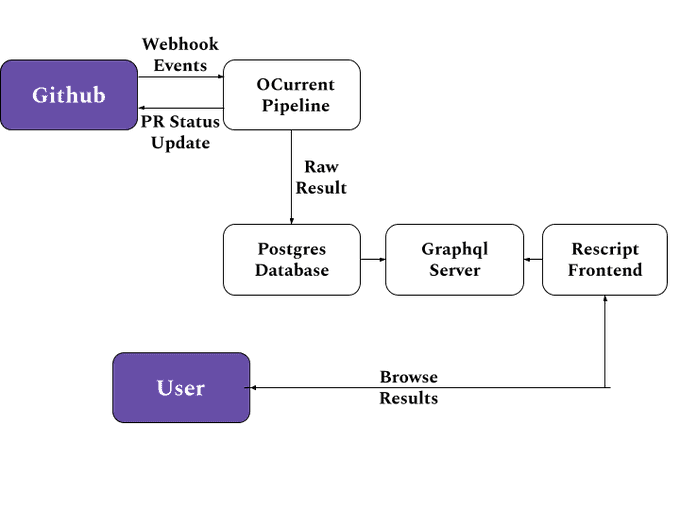 Figure 1: Current bench architecture